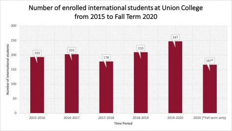 Graph of international students over the past five years
