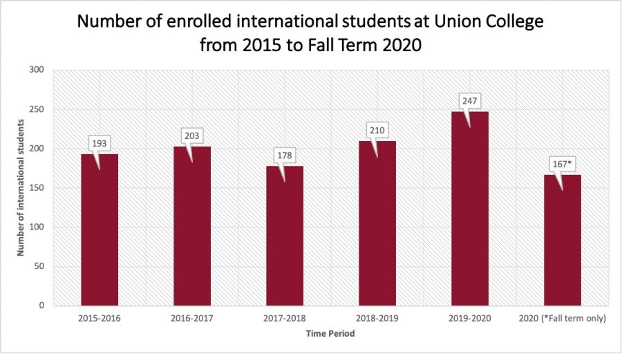 Graph+of+international+students+over+the+past+five+years