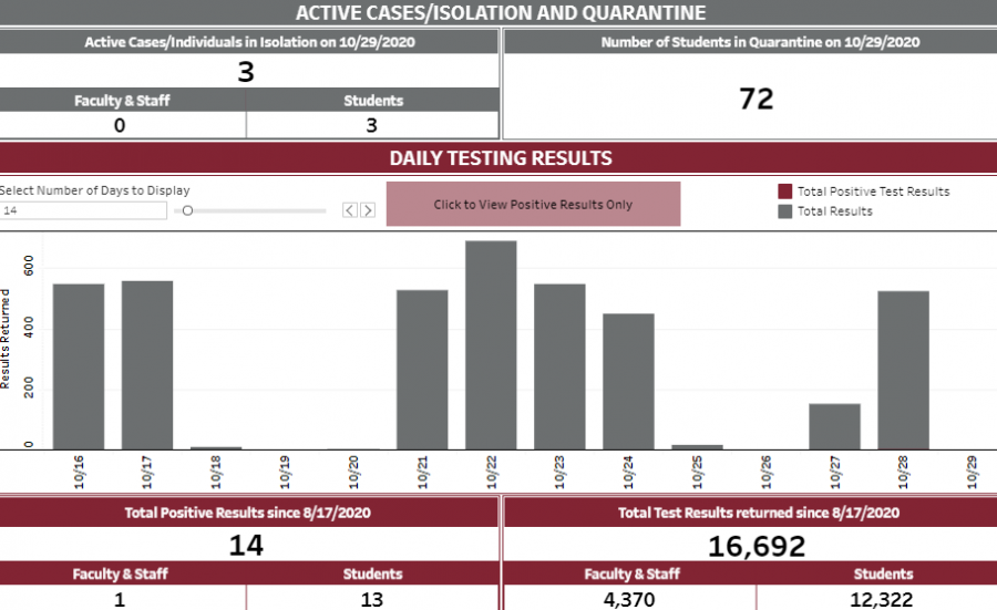 Screenshot of Union College COVID-19 Dashboard as of October 30.