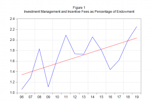 Upward trend in investment management and incentive fees as a percentage of the endowment